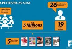 La veille des pétitions au CESE : un dispositif inédit