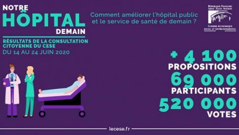 """""""Notre hôpital demain"""" : Découvrez les résultats de la grande consultation citoyenne du CESE"""